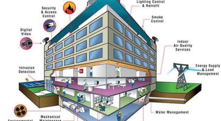 BMS ( Building Management System) – Abdul Rahman Al Shareef Group